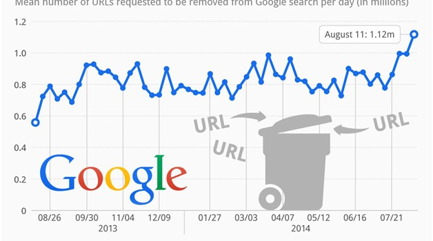 How Many Searches Does Google Get Per Year