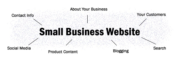 Seven Reasons Why Your Small Business Needs a Website