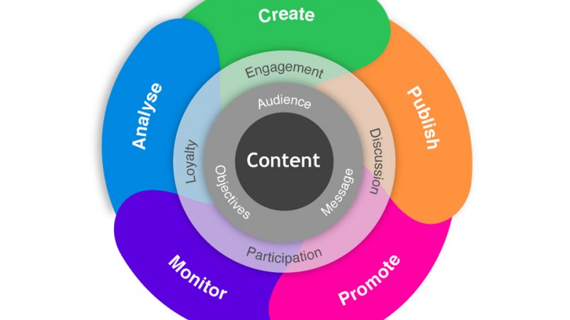 Content marketing is the best strategy
